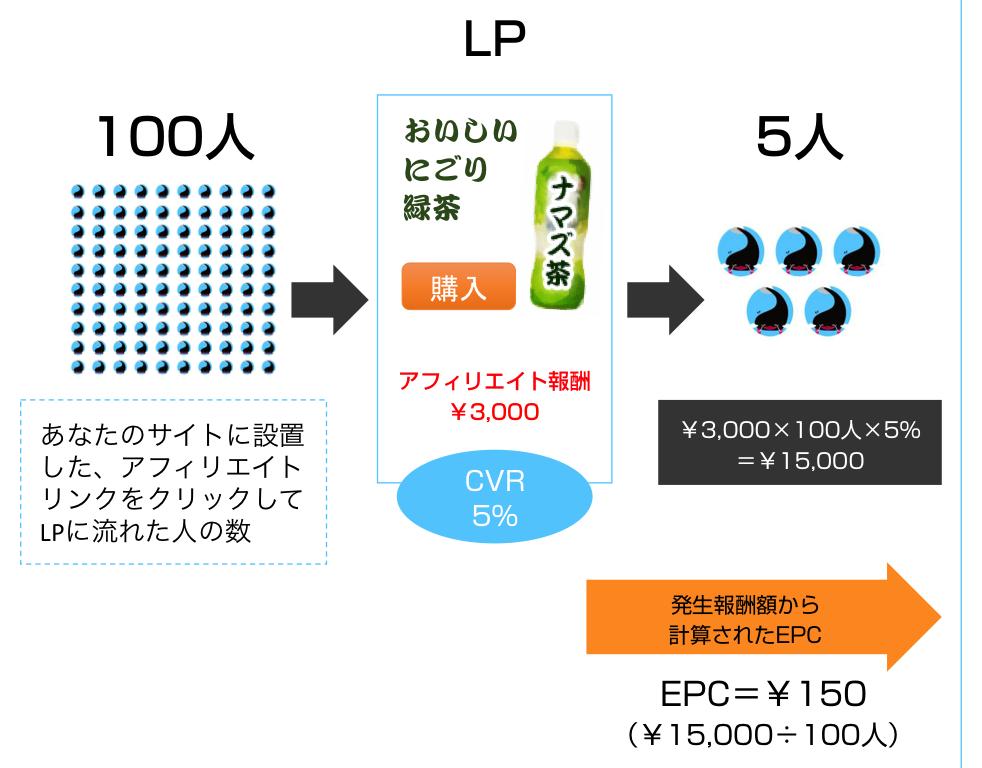 発生ベースのEPCの計算方法