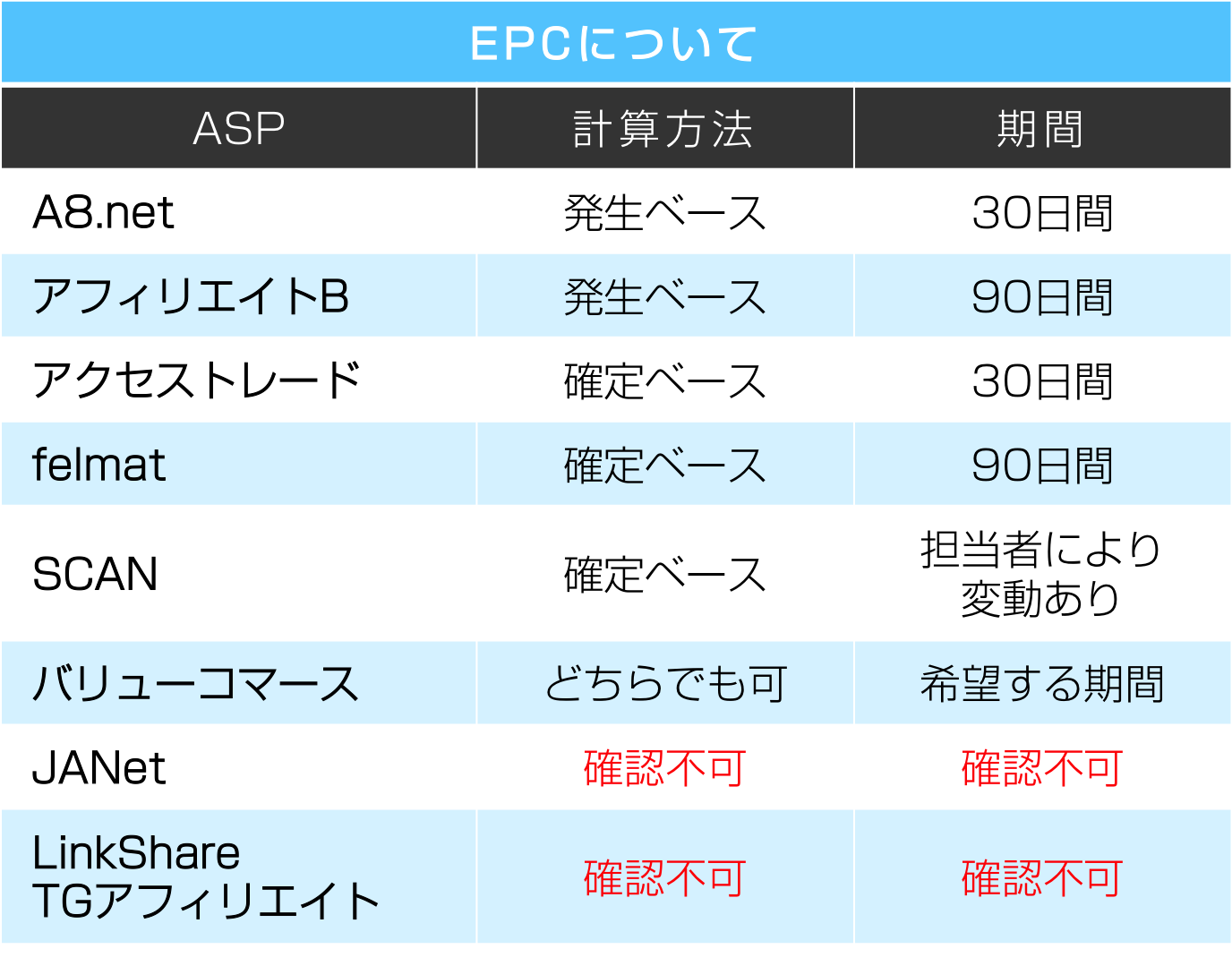 ASP別EPCの計算方法と期間