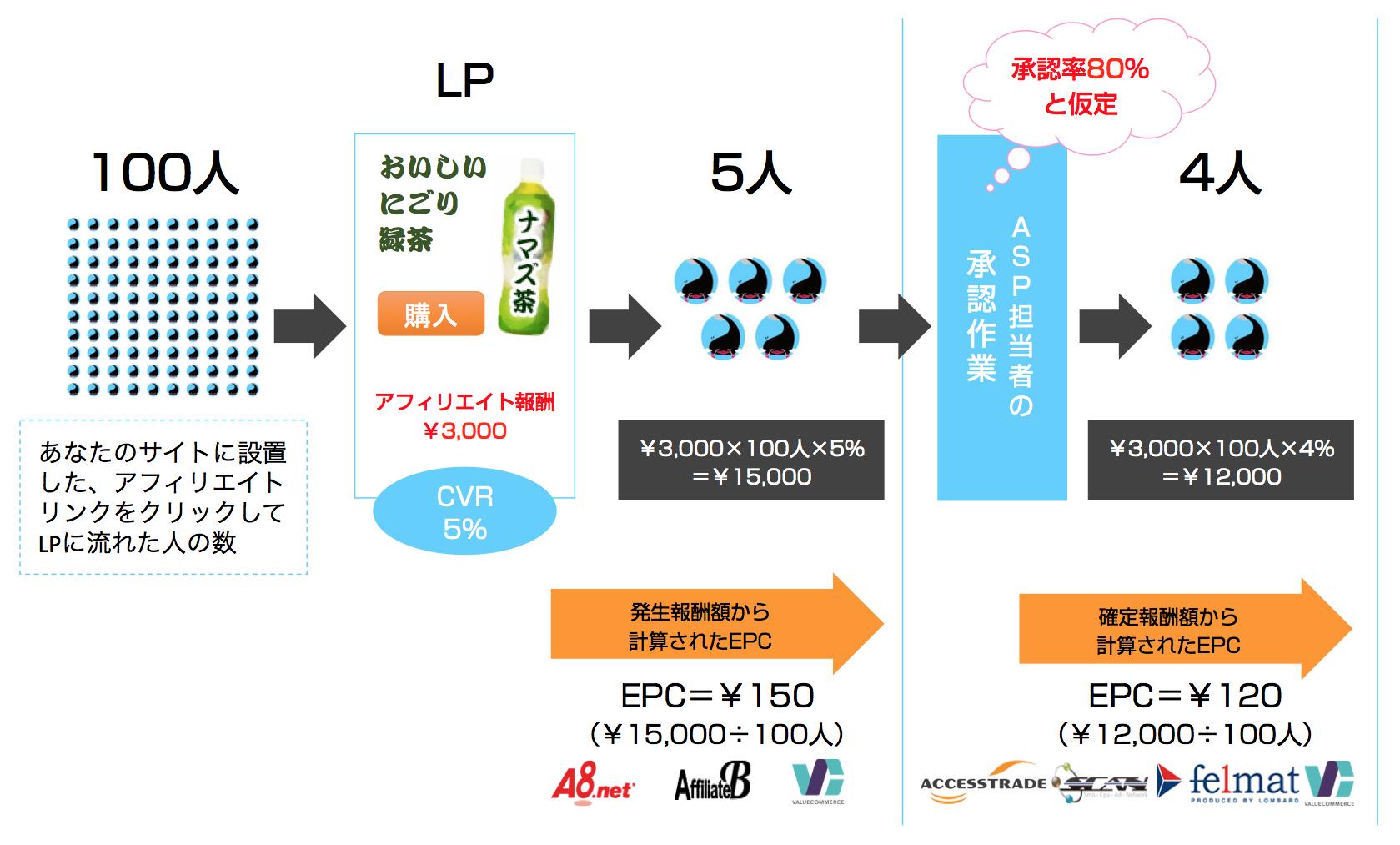 発生ベースと確定ベースのEPCの違い