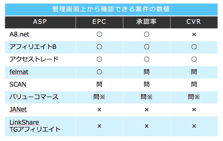 ASP管理画面から確認できる数値