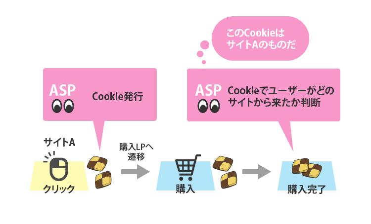 cookieによるアフィリエイト計測