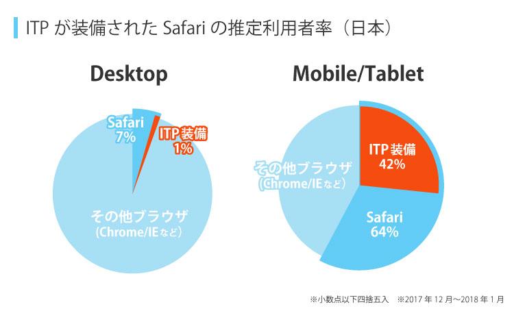 ITP装備ブラウザの割合