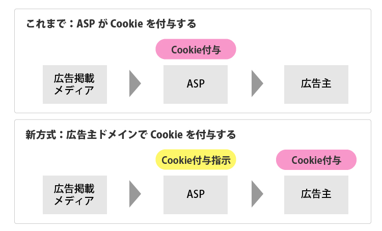 ITP対策1広告主がcookieをつける